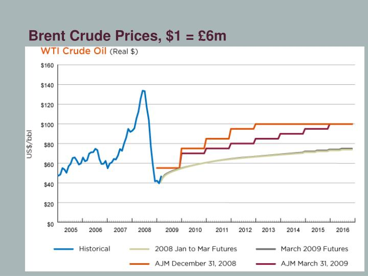 Brent Crude Prices, $1 = £6m