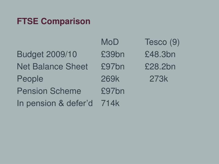 FTSE Comparison