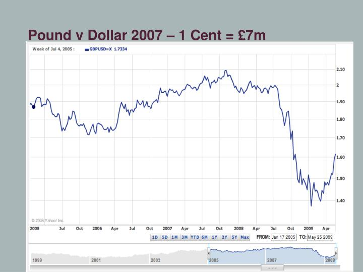 Pound v Dollar 2007 – 1 Cent = £7m