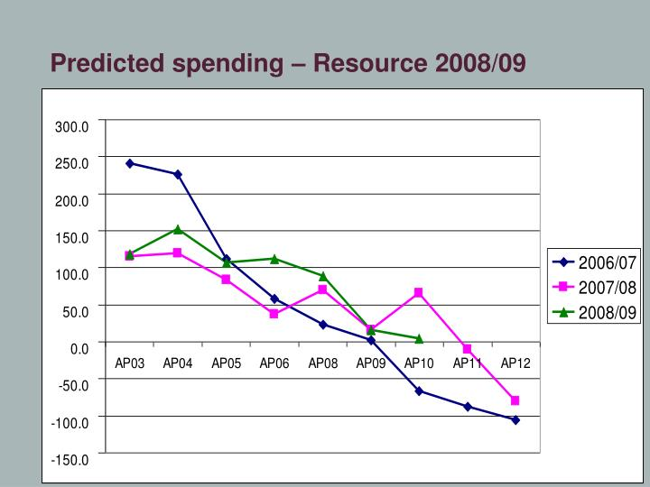 Predicted spending – Resource 2008/09