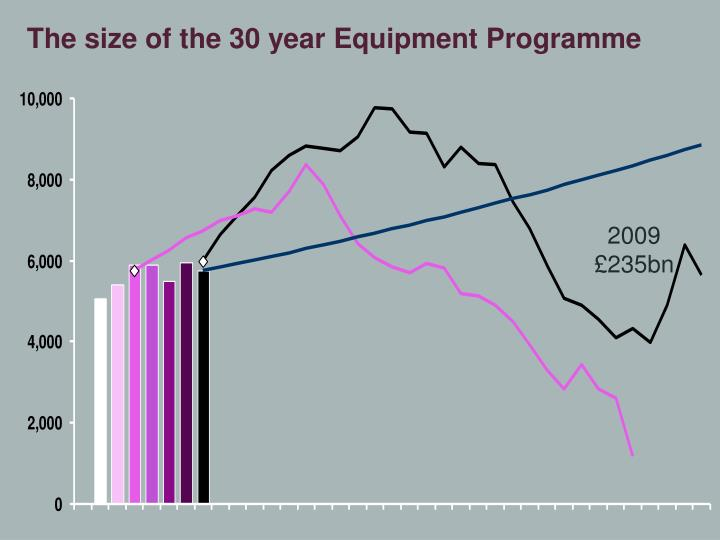 The size of the 30 year Equipment Programme