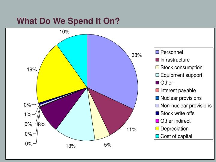 What Do We Spend It On?