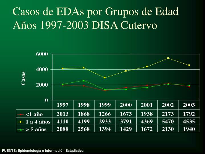 Casos de EDAs por Grupos de Edad