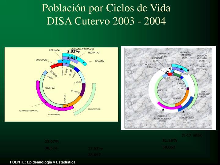 Población por Ciclos de Vida
