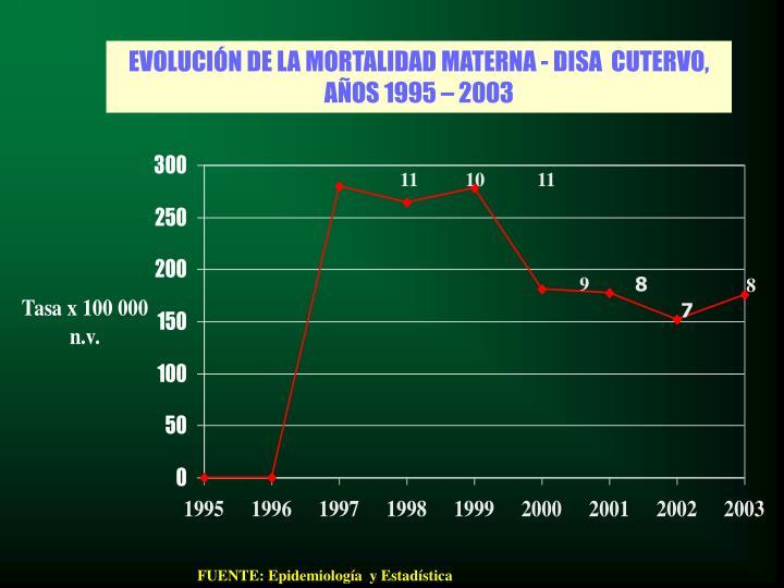 EVOLUCIÓN DE LA MORTALIDAD MATERNA - DISA  CUTERVO,  AÑOS 1995 – 2003
