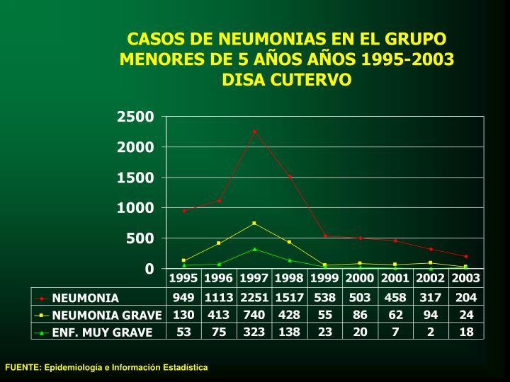 CASOS DE NEUMONIAS