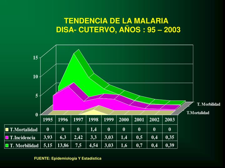 TENDENCIA DE LA MALARIA