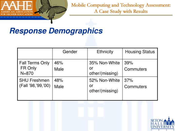 Response Demographics