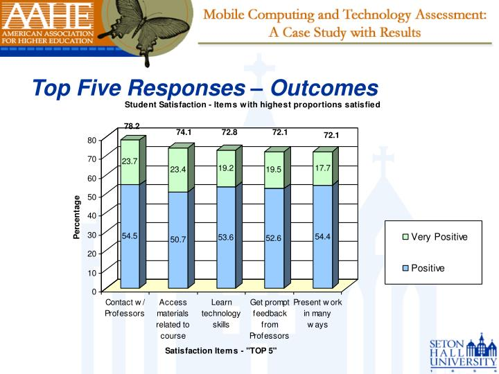 Top Five Responses – Outcomes