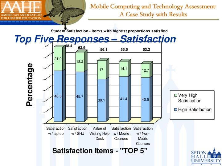 Top Five Responses – Satisfaction