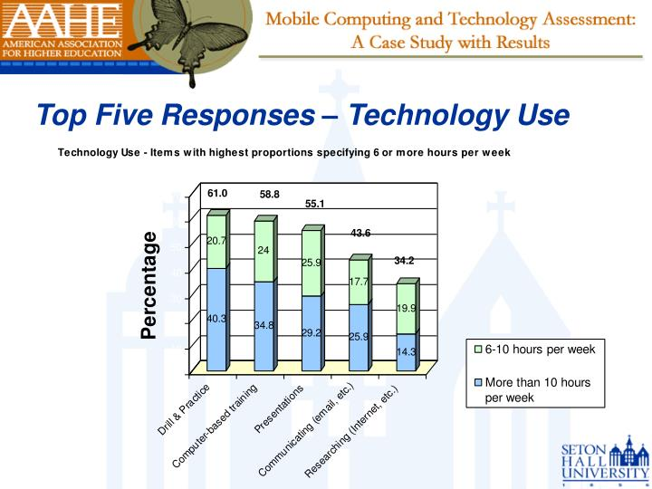 Top Five Responses – Technology Use