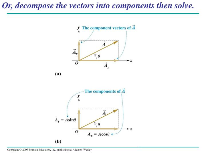 Or, decompose the vectors into components then solve.