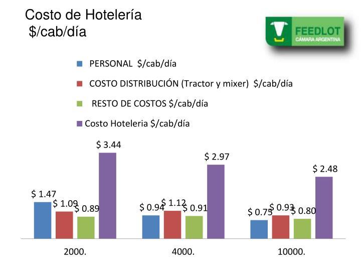 Costo de Hotelería