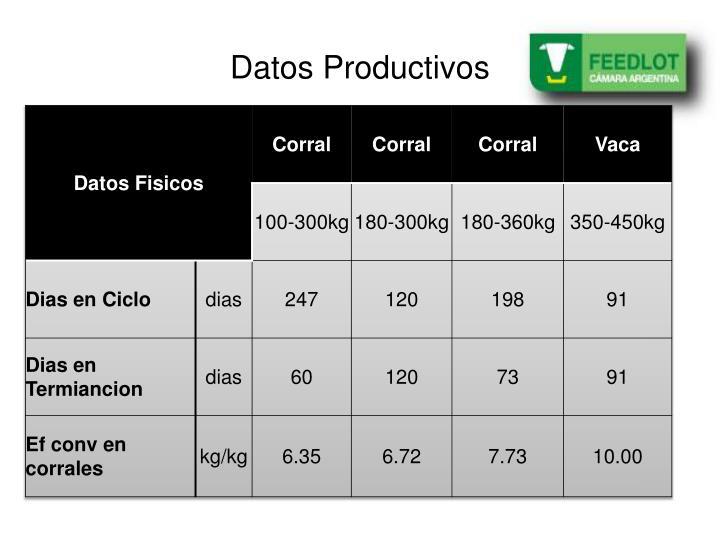 Datos Productivos