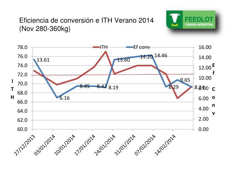 Eficiencia de conversión e ITH Verano 2014