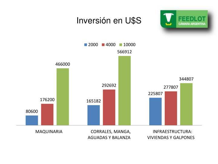 Inversión en U$S