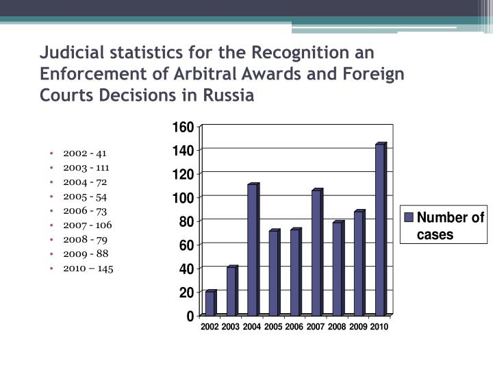 Judicial statistics for the Recognition an Enforcement of Arbitral Awards and Foreign Courts Decisions in Russia