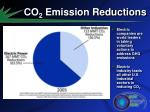 co 2 emission reductions