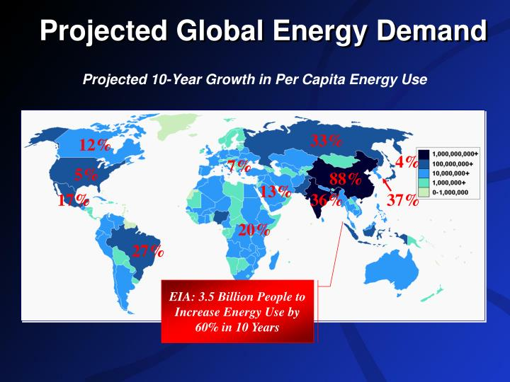 Projected Global Energy Demand