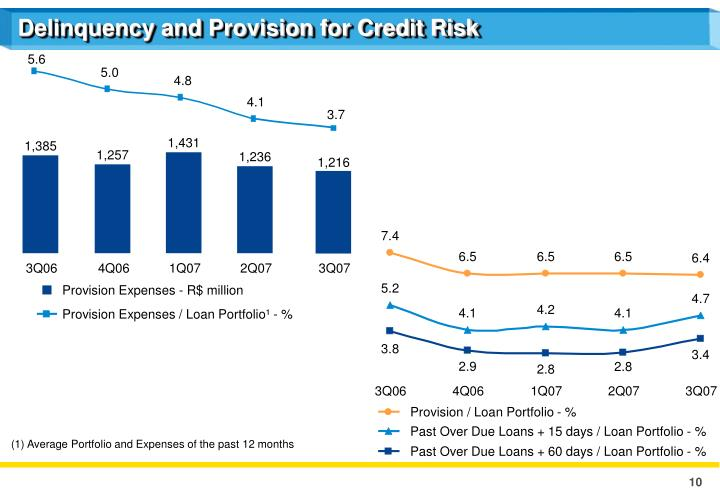 Delinquency and Provision for Credit Risk