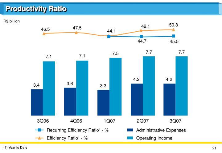 Productivity Ratio