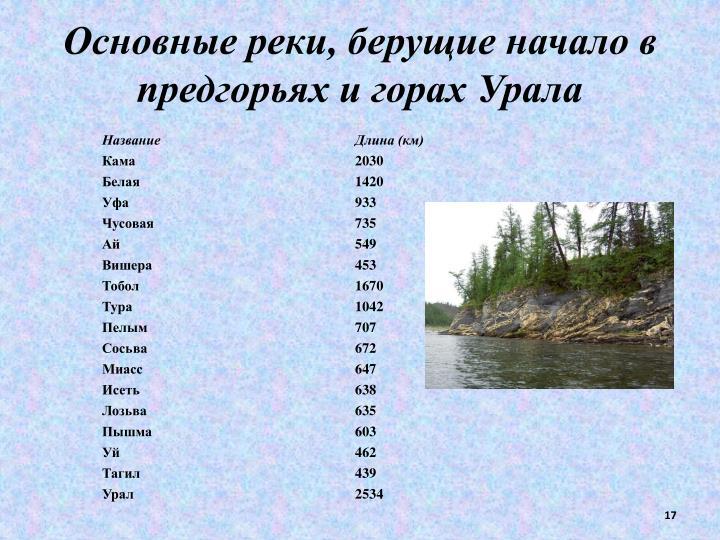 Основные реки, берущие начало в предгорьях и горах Урала