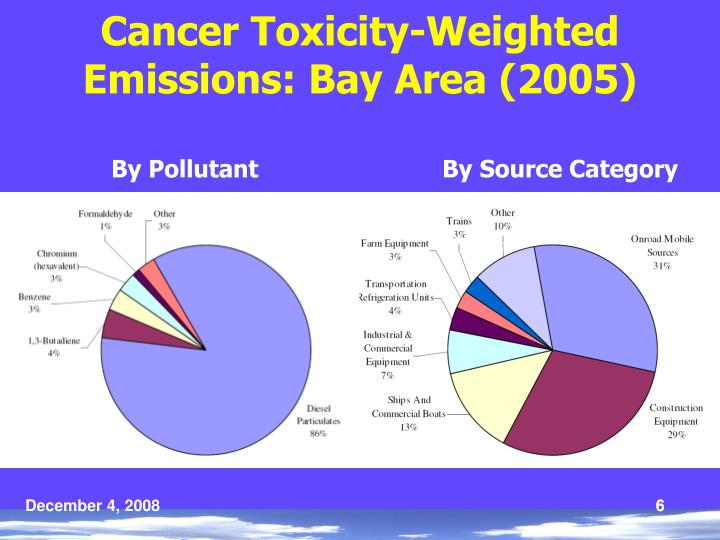 Cancer Toxicity-Weighted Emissions: Bay Area (2005)