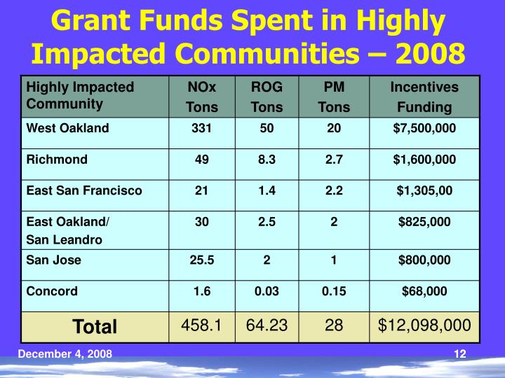 Grant Funds Spent in Highly Impacted Communities – 2008