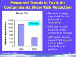 measured trends in toxic air contaminants show risk reduction