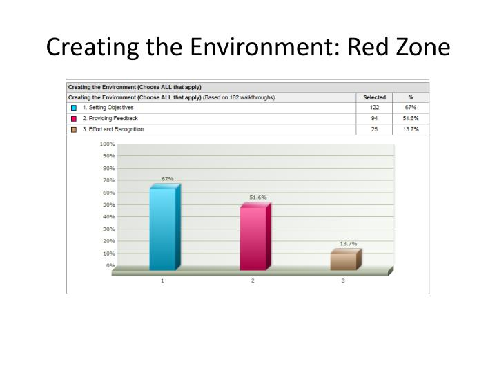 Creating the Environment: Red Zone