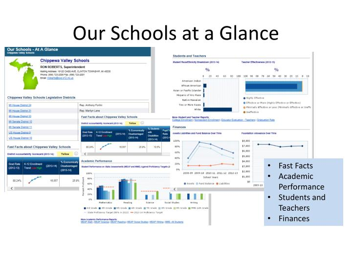 Our Schools at a Glance