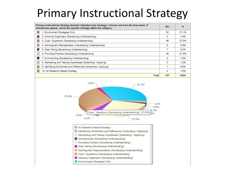 Primary Instructional Strategy