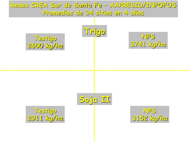 Redes CREA Sur de Santa Fe – AAPRESID/INPOFOS
