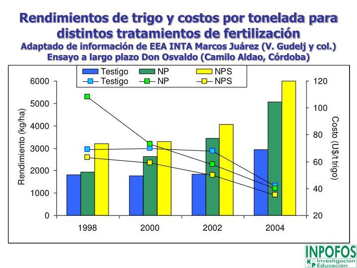 Rendimientos de trigo y costos por tonelada para distintos tratamientos de fertilización