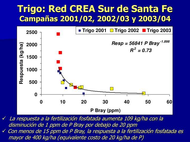 Trigo: Red CREA Sur de Santa Fe