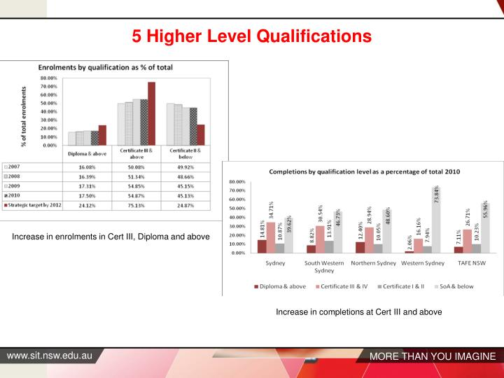 5 Higher Level Qualifications