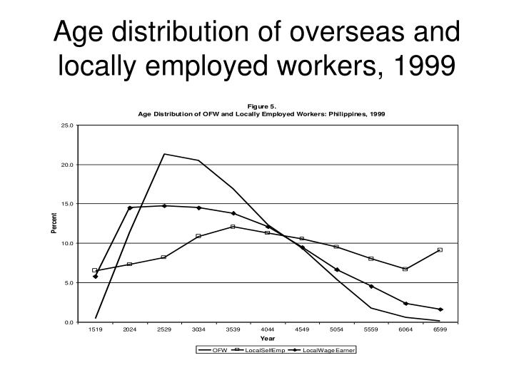 Age distribution of overseas and locally employed workers, 1999