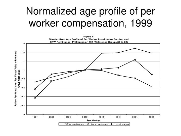 Normalized age profile of per worker compensation, 1999
