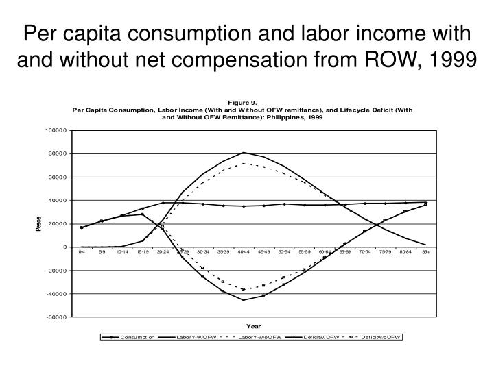Per capita consumption and labor income with and without net compensation from ROW, 1999