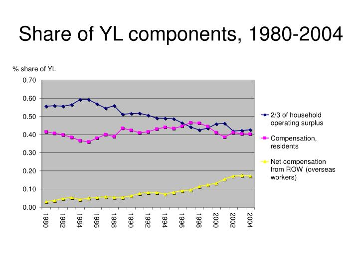 Share of YL components, 1980-2004