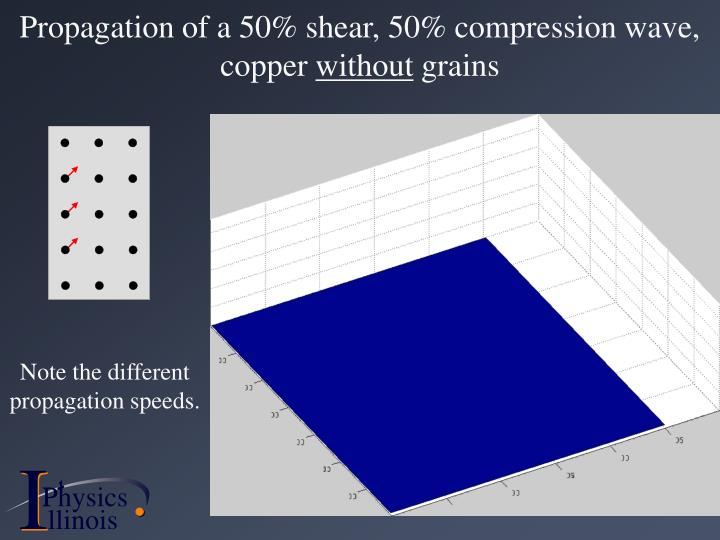Propagation of a 50% shear, 50% compression wave, copper