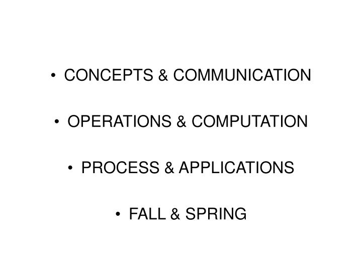 CONCEPTS & COMMUNICATION