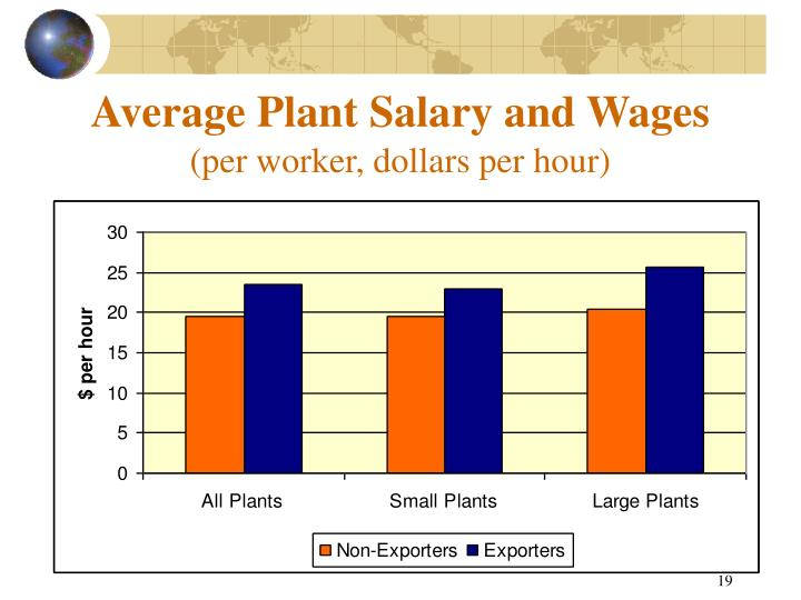 Average Plant Salary and Wages