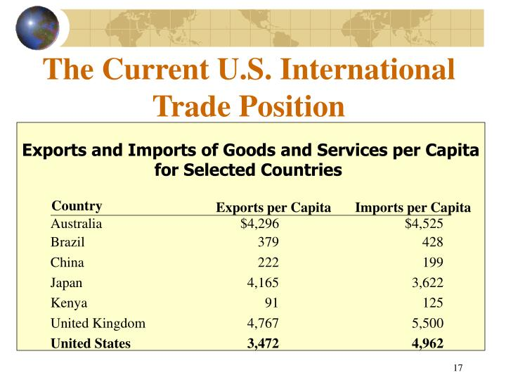 The Current U.S. International Trade Position