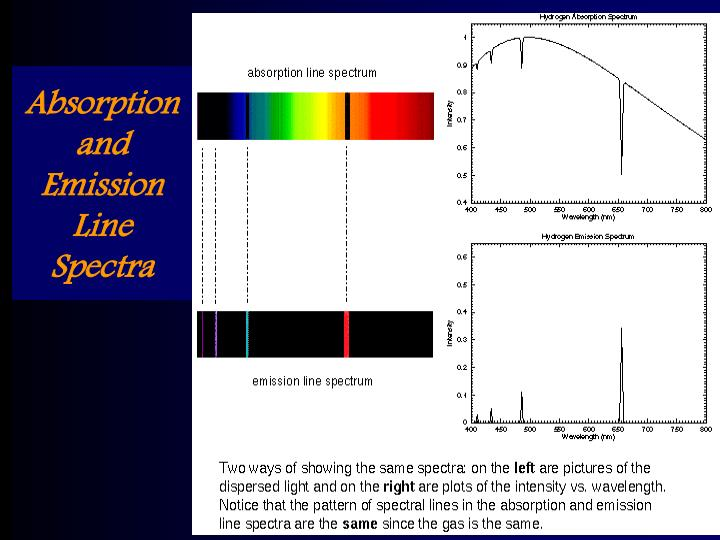 Absorption and Emission Line  Spectra
