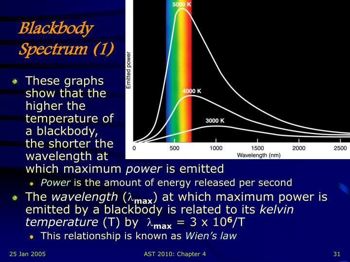 Blackbody Spectrum (1)