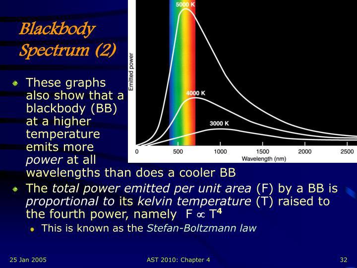 Blackbody Spectrum (2)