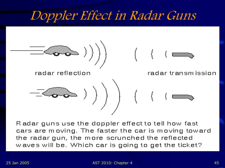 Doppler Effect in Radar Guns