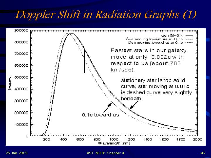 Doppler Shift in Radiation Graphs (1)