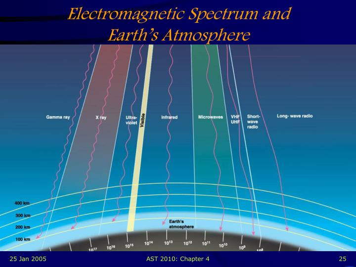 Electromagnetic Spectrum and Earth's Atmosphere